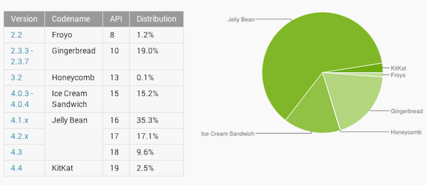 Android-Platform-Versions-March-2014