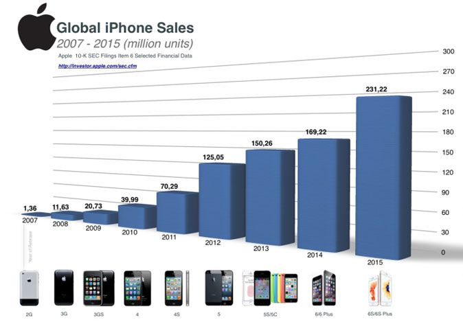 Apple statistika